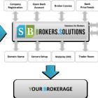 หางาน สมัครงาน Broker Solution 1